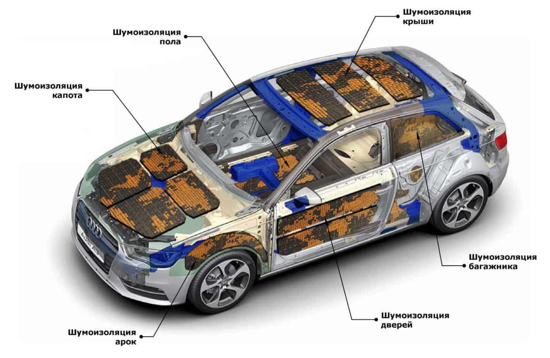 Шумоизоляция для вашего автомобиля