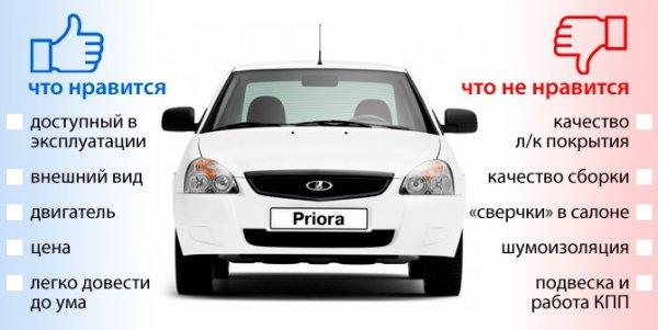 Владельцы LADA Priora рассказали о преимуществах и недостатках модели